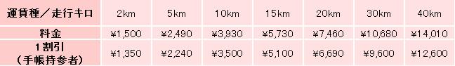 距離制運賃目安表